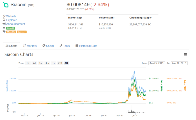 which cryptocurrency to invest in before 2018 - siacoin