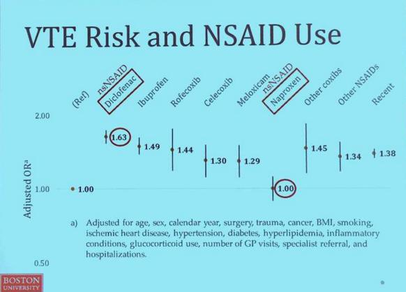 Venous Thromboembolism (VTE) Risk and Non-Steroidal Anti-Inflammatory Drugs (NSAID) Use