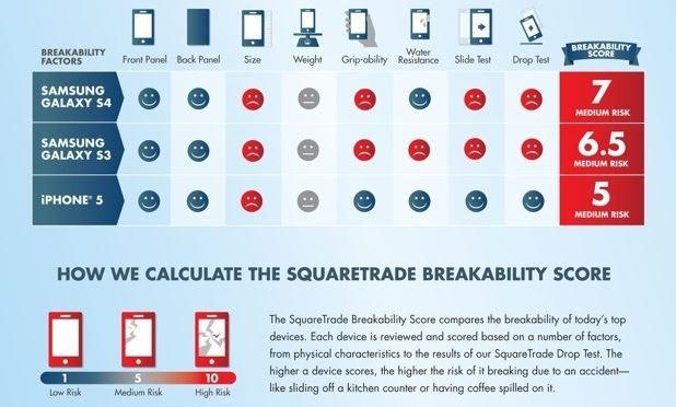test resistenza iphone 5 s3 e s4