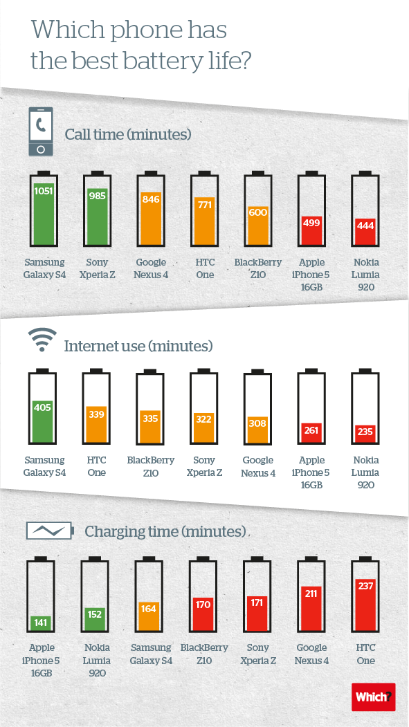 Which-phone-has-the-best-battery-life2013