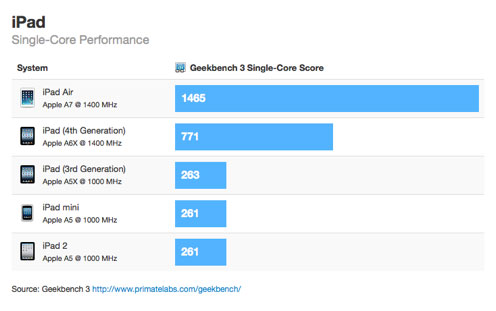 ipad-air-benchmark-singlecore