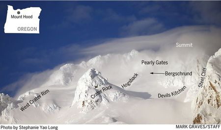 a labeled photo showing features on the upper reaches of Mount Hood
