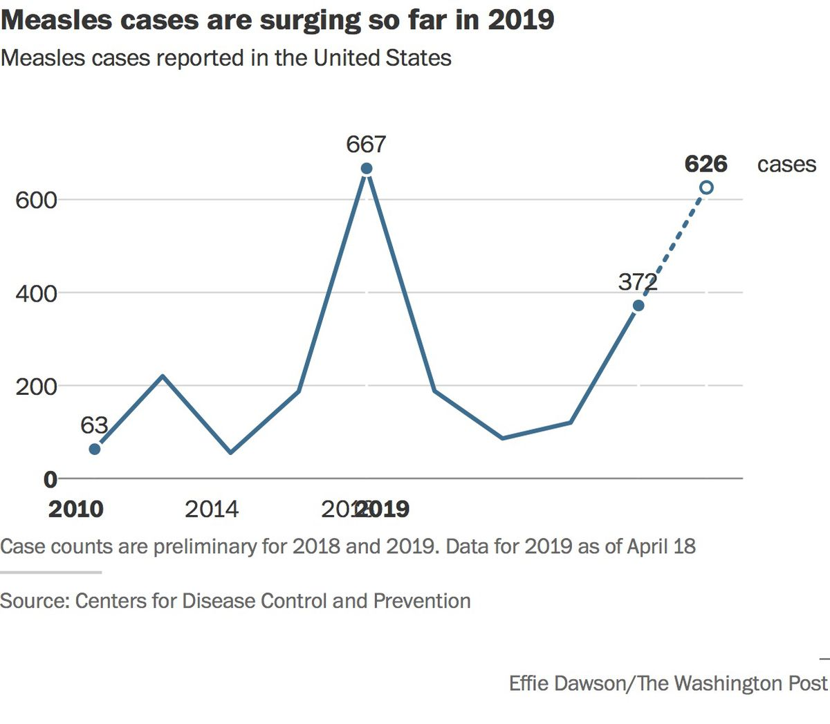 Us Measles Cases Surge As Officials Scramble To Stop Near
