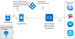 Highlevel architectural diagram  Building Bots with
