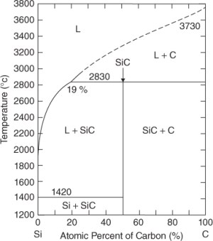 Chapter 3: Bulk Growth of Silicon Carbide  Fundamentals