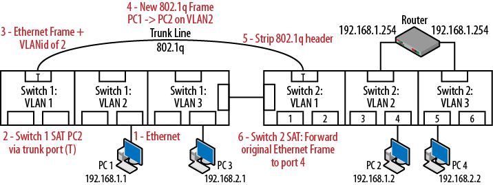 Trunking Traffic Between Switches