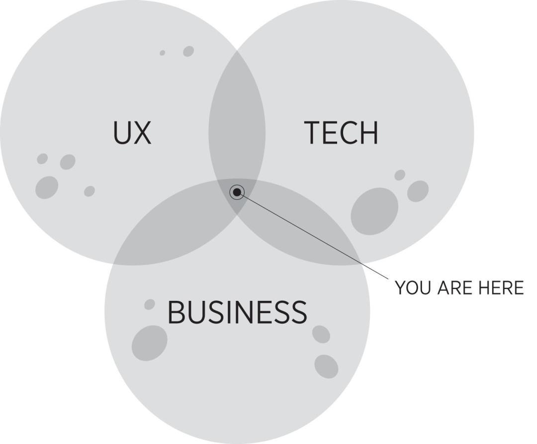 diagrama de Venn de liderazgo de producto