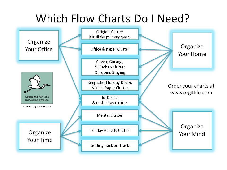 Which Flow Charts Do I Need   Org4life   2013 Version