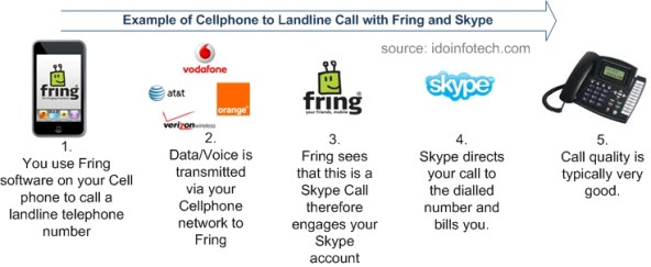 What it Costs to use Skype on Fring