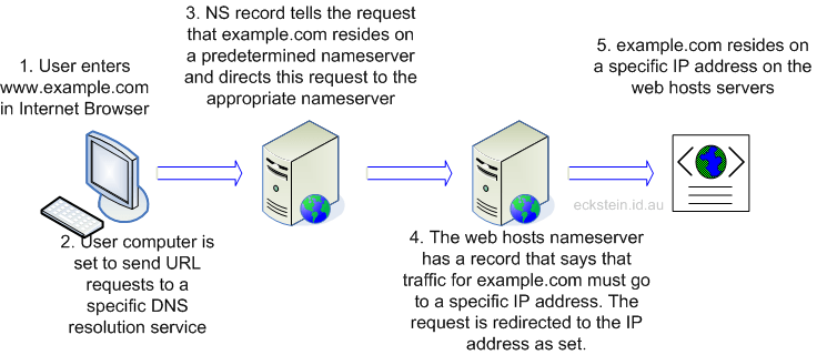 Shows how DNS works in directing a domain name to the corerct nameserver ot email server
