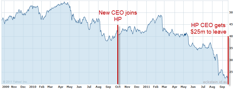 The share price of HP has plummeted under CEO Apotheker