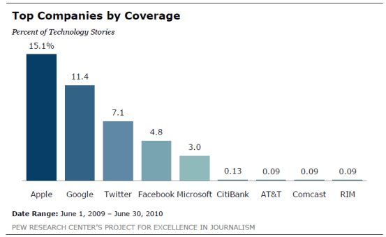 Chart showing the amount of media attention Apple, Google, Twitter, Facebook and Microsoft get