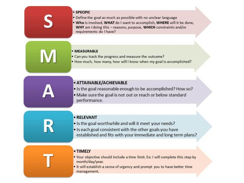 achieve your goals by making your goals SMART