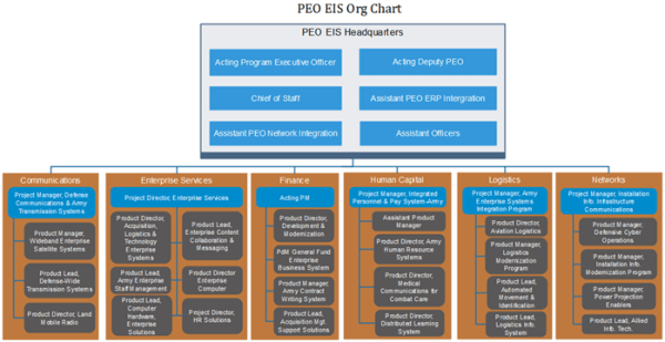 PEO EIS Org Chart: Important Functionality and Key Facts ...