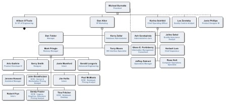 conventional org chart