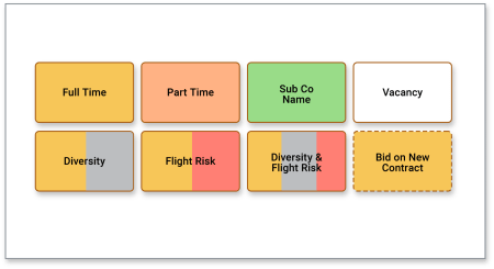 Visualizing, Talent Mapping, and Analyzing to Optimize Workforce Planning, Figure 2. Talent Map Legend – color coding notation.
