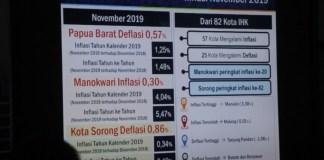 Kota Sorong Alami Inflasi -0,86 Persen