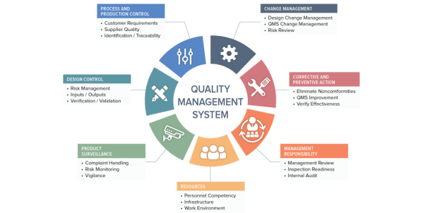 Quality Management System - Oriel STAT A MATRIX Blog