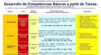 CEPR Pablo de Olavide recopilando 200 tareas para el trabajo en Competencias Básicas. Son de los temas y áreas más variados y aunque la mayoría corresponden a la E. Primaria […]