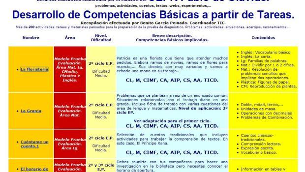 actividades competencias basicas