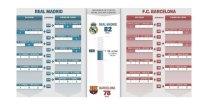 Ayudados por un gráfico donde se muestran los últimos cinco partidos disputados y los seis pendientes que les quedan tanto al Real Madrid como al Barcelona. Nuestros alumnos deben de […]