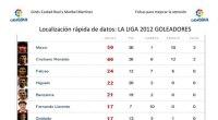 Nueva actividad para trabajar la atención mediante la localización rápida de datos con los maximos goleadores de la LA LIGA BBVA 2012. En total hemos preparado 30 preguntas. Lo dejamos […]