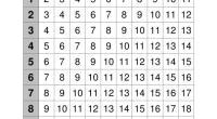 Matematicas primaria Nuevos materiales para trabajar las operaciones básicas de matemáticas primaria en esta ocasión hemos preprado unas tablas matemáticas para repasar las sumas. Las tablas que incluimos son Tablas […]