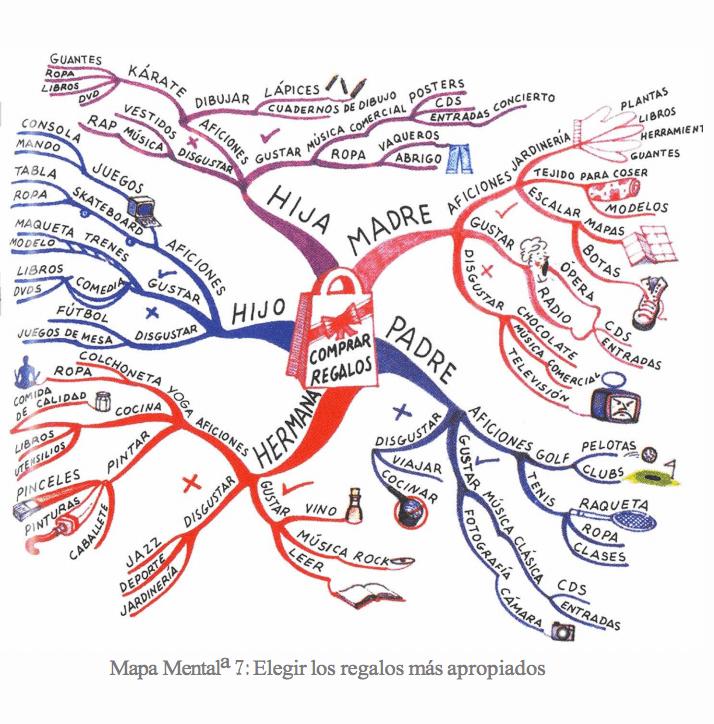 Cómo Crear Mapas Mentales Tony Buzan Orientacion Andujar