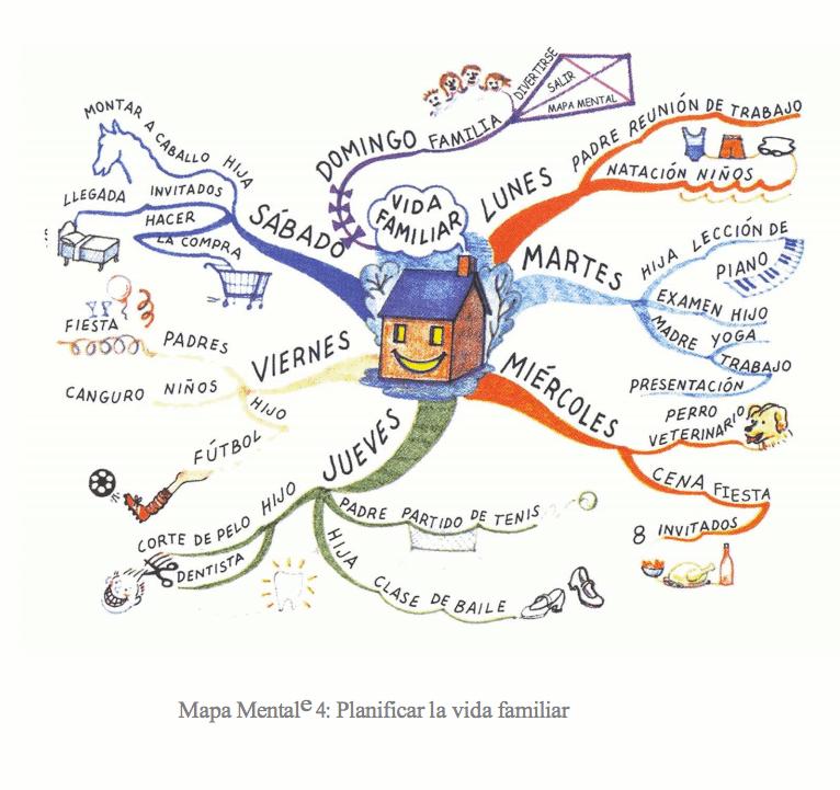 ejemplos-de-mapas-mentales-tony-buzan5