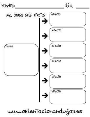 organizador grafico una causa seis efectos imagen_1