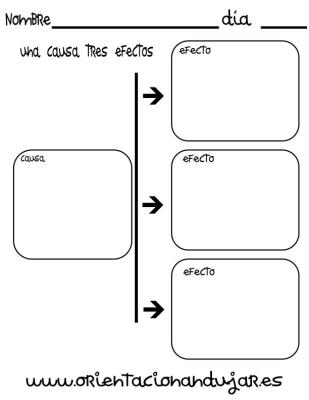 organizador grafico una causa tres efectos imagen_1
