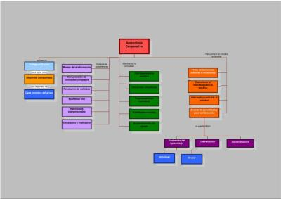 Mapa conceptual Aprendizaje cooperativo IMAGEN