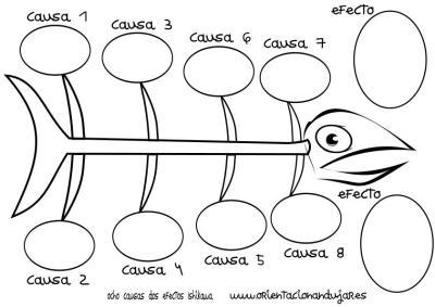 organizador grafico ocho causas dos efectos Ishikawa espina de pescado círculos