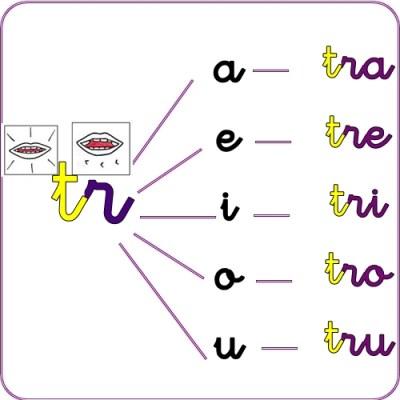 rotacismo trabadas y sinfones tr