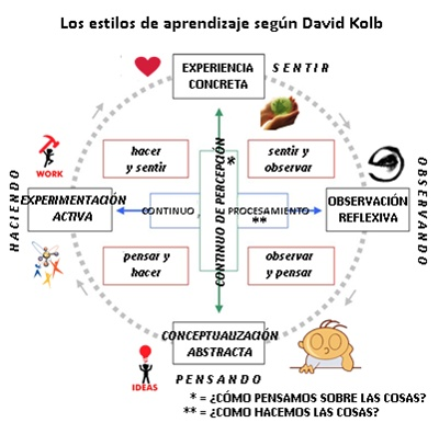 https://i1.wp.com/www.orientacionandujar.es/wp-content/uploads/2014/05/4-concept-david-kolb-okis.jpg