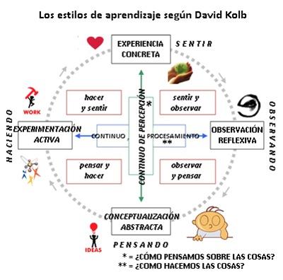 4-concept-david-kolb-okis