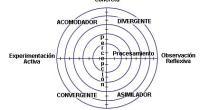 Descripción del modelo: Kolb identificó dos dimensiones principales del aprendizaje: la percepción y el procesamiento. Decía que el aprendizaje es el resultado de la forma como las personas perciben y […]