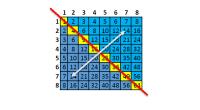 Tablas De Multiplica ¿Qué son las tablas de multiplicar? En matemáticas, una tabla de multiplicar (a veces, menos formalmente, una tabla de producto) es una tabla matemática usada para definir […]