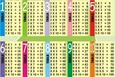 Tablas de multiplicar (6)
