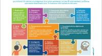 Hoy os presentamos una nueva y genial infografía de nuestros amigos de aulaplaneta, con este título tan recomendable:El ABP en diez pasos el aprendizaje basado en la resolución de problemas. […]