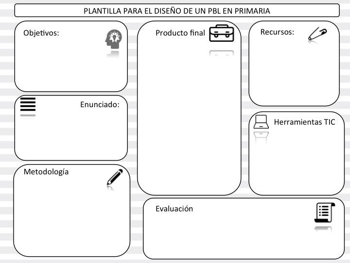 PLANTILLA EDITABLE PARA EL DISEÑO DE UN PBL ABP EN PRIMARIA ...