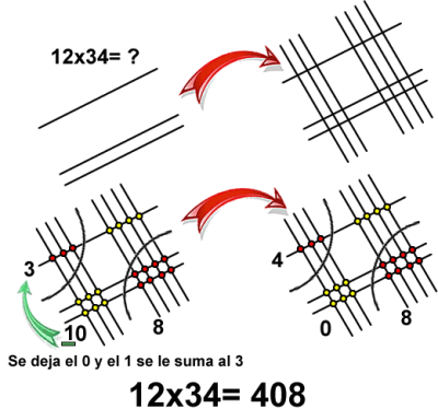 Multiplicacion_Maya - Ejemplo 3