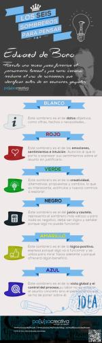 pensamientolateralaula6sombrerospensar-infografc3ada-bloggesvin