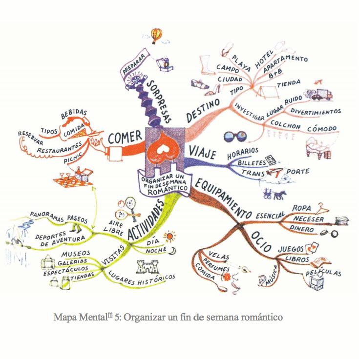 ejemplos-de-mapas-mentales-tony-buzan4