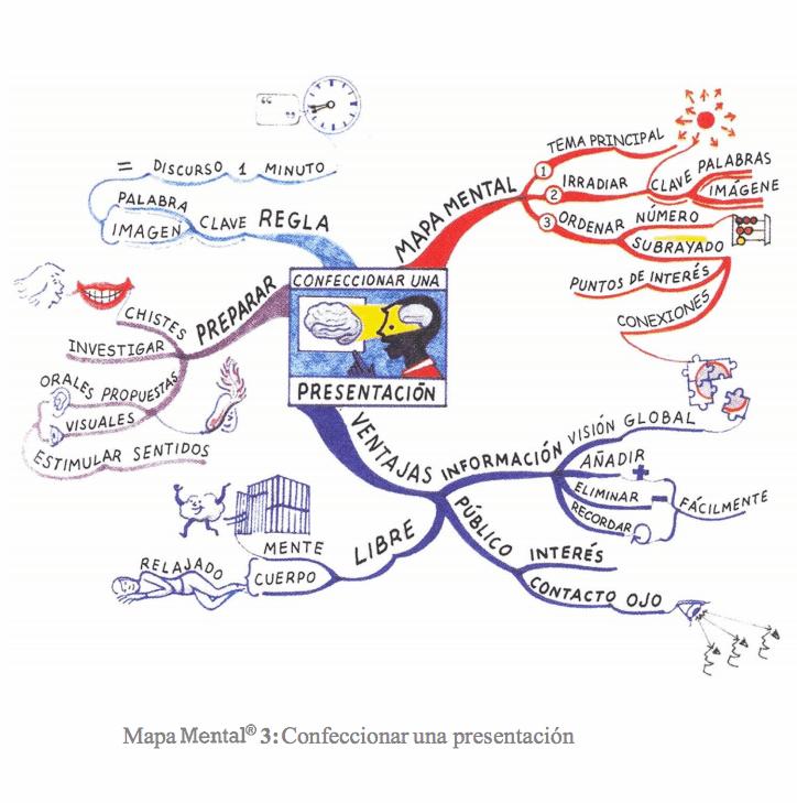 ejemplos-de-mapas-mentales-tony-buzan6