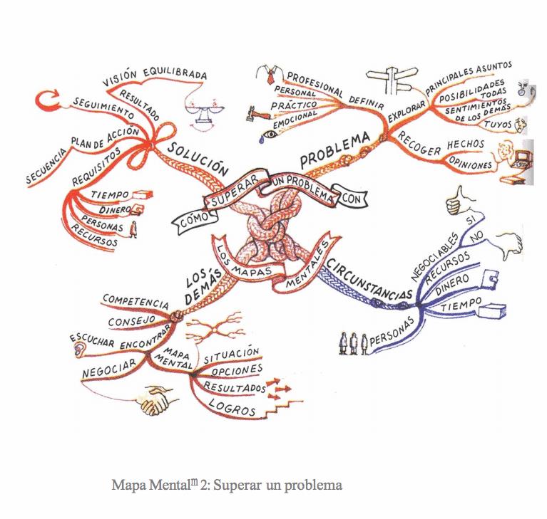 ejemplos-de-mapas-mentales-tony-buzan7