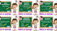 Los procesos de la adquisición de la lengua escrita y de la lectura son muy complejos, y es de suma importancia que tanto docentes como padres de familia estén concientes […]