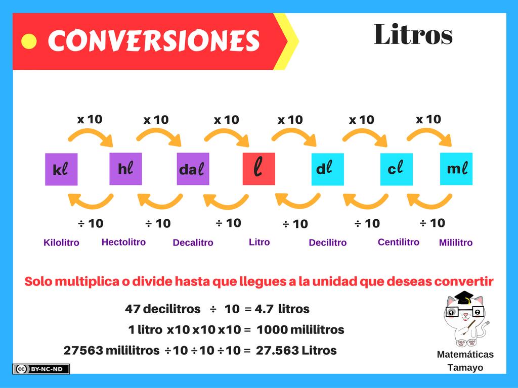 tabla-de-conversiones-litros