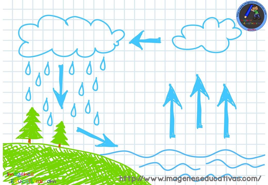 Dibujos Para Colorear Del Ciclo Del Agua Para Ninos: Ciclos-del-agua-para-colorear-3