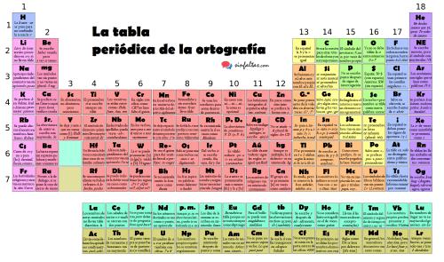 La tabla peridica de la ortografa by sin faltas orientacion andujar ahora que todos los elementos qumicos de la tabla peridica tienen su nombre es buen momento para presentar la tabla peridica de la ortografa urtaz Gallery